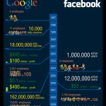 Comparativo Google x Facebook