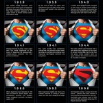 O Logo do Superman – A Evolução