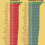 iPhone 6 mais caro do mundo é no Brasil…